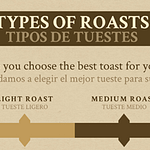 Los tipos de tueste de café y sus características